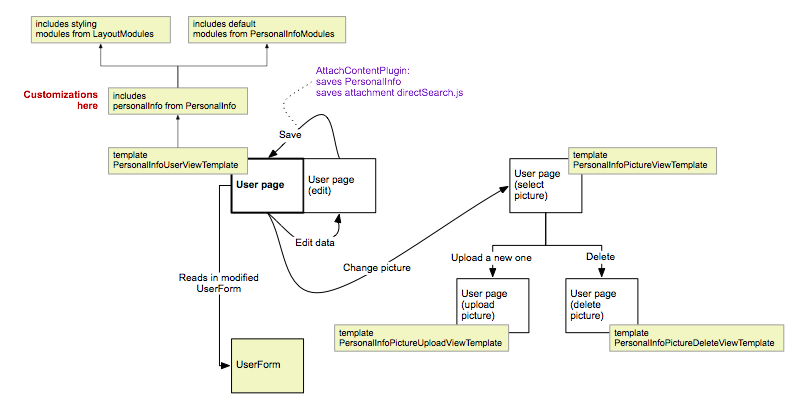 Diagram of main pages